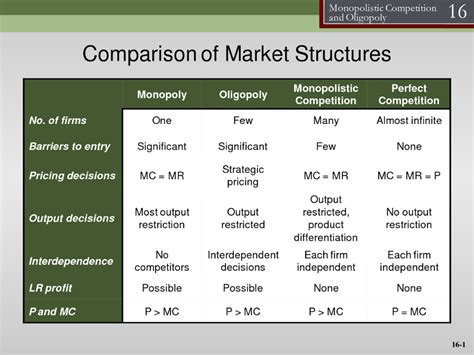 4 Market Structures Compared