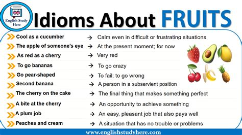 Idioms About FRUITS - English Study Here
